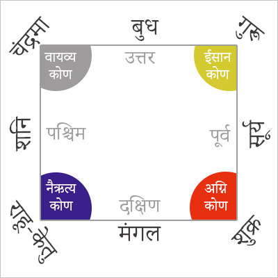 Vastu Tips Disha and Kon