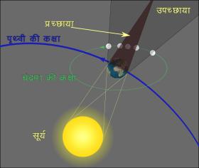 Chandra Grahan Image