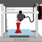 What is 3D Printer in Hindi